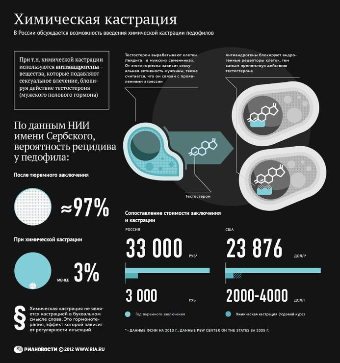 Химическая кастрация. Инфографика. Алексей Тиматков/Артемий Лебедев.