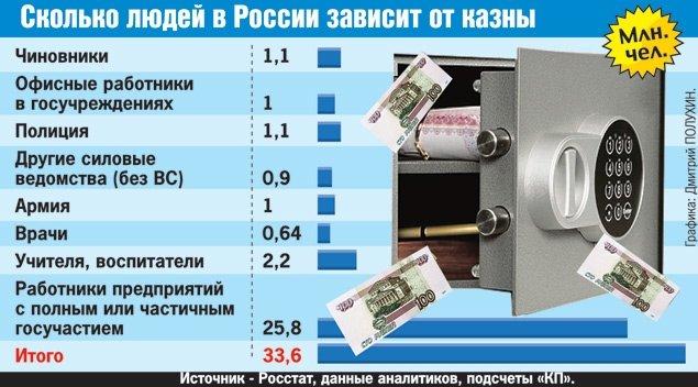 сколько в россии бюджетников применения