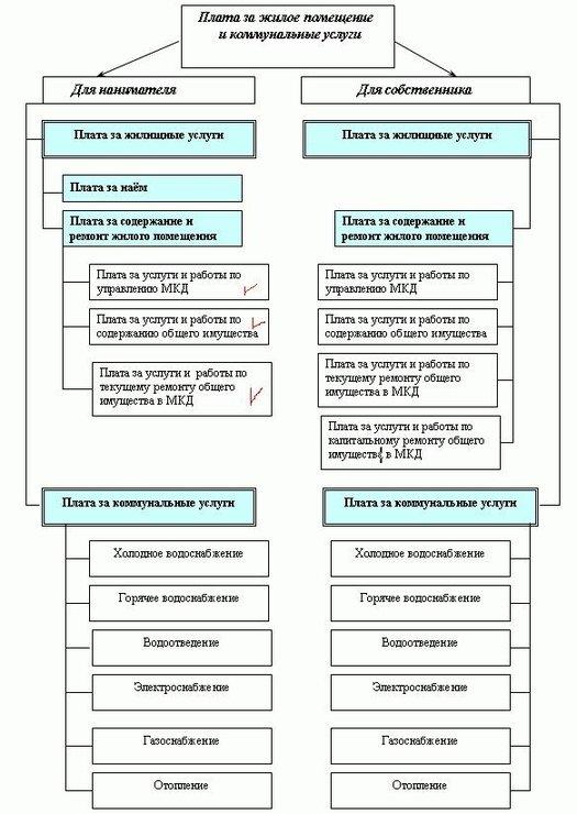 схемы) жилого помещения в