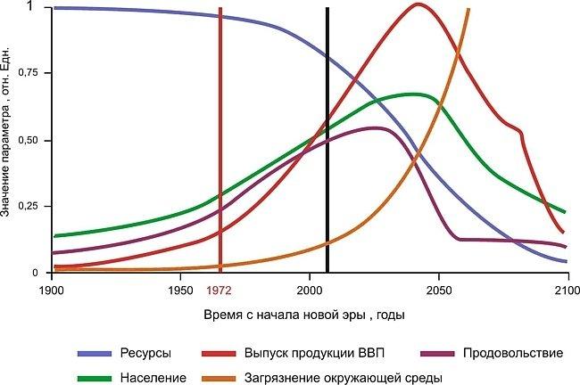 Теоретические кривые роста популяции