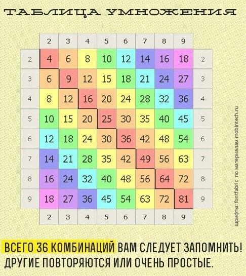 скачать игру на запоминание таблицы умножения