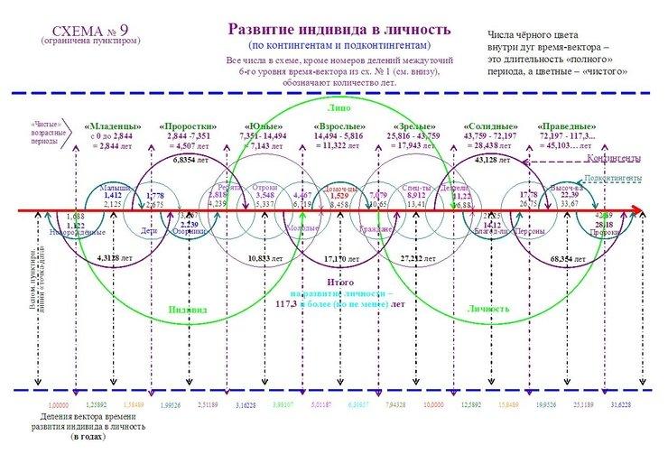Кн. 3. Раздел (цикл) третий.