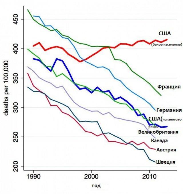 показатели уровня холестерина в крови