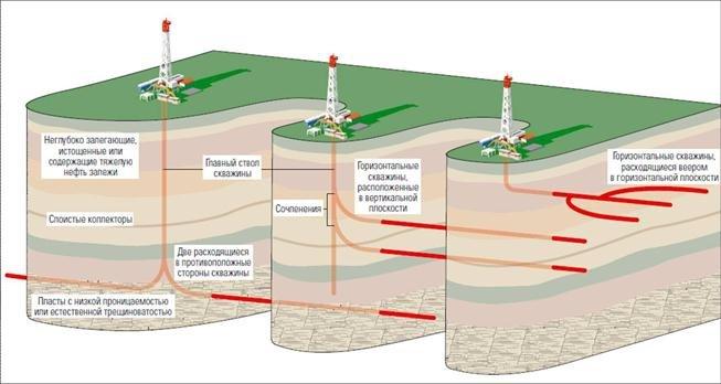 банковского вклада интеллектуальные системы при бурении газа некоммерческих