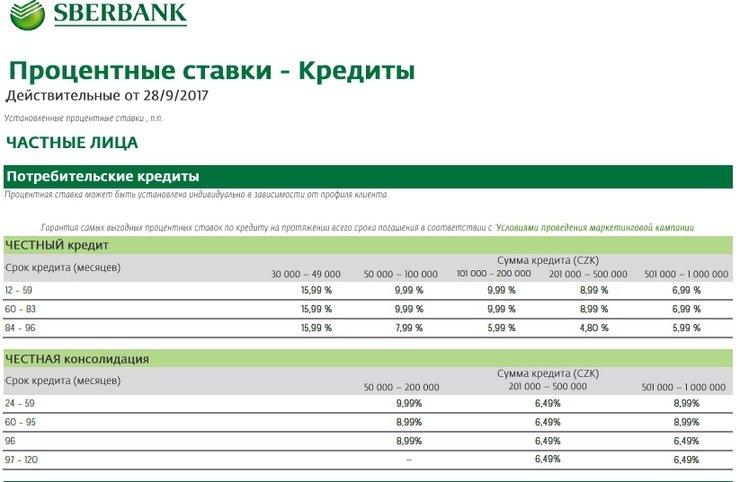 Лучшие сбербанк прокопьевск процентные ставки по кредитам которую