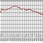 Курс доллара на 01.01 2011